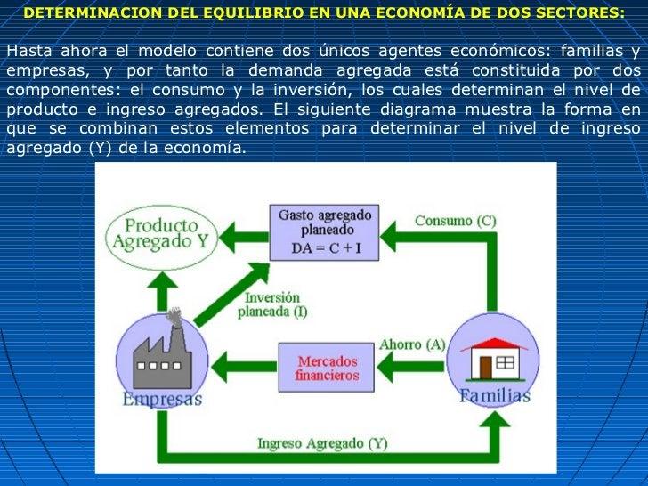 DETERMINACION DEL EQUILIBRIO EN UNA ECONOMÍA DE DOS SECTORES:Hasta ahora el modelo contiene dos únicos agentes económicos:...