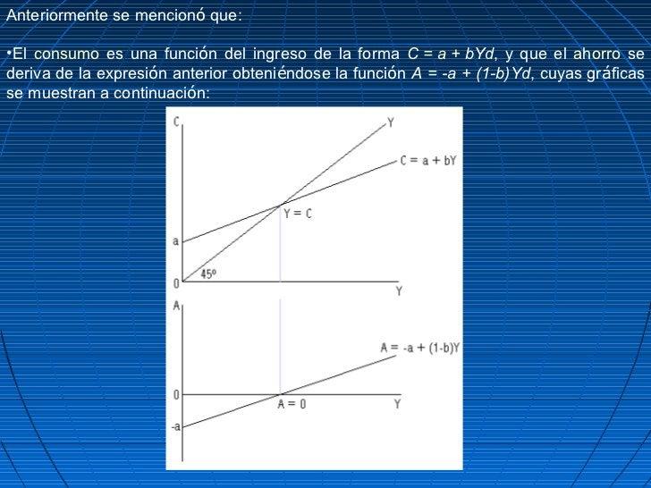 Anteriormente se mencionó que:•El consumo es una función del ingreso de la forma C = a + bYd, y que el ahorro sederiva de ...