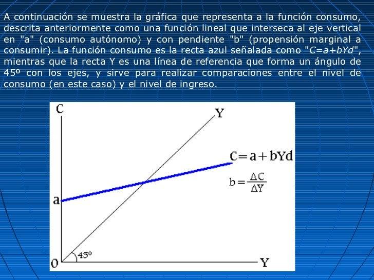 A continuación se muestra la gráfica que representa a la función consumo,descrita anteriormente como una función lineal qu...