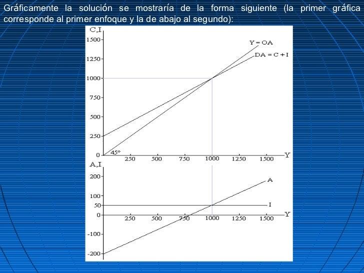 Gráficamente la solución se mostraría de la forma siguiente (la primer gráficacorresponde al primer enfoque y la de abajo ...