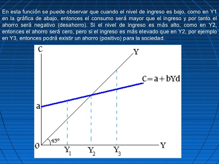 En esta función se puede observar que cuando el nivel de ingreso es bajo, como en Y1en la gráfica de abajo, entonces el co...