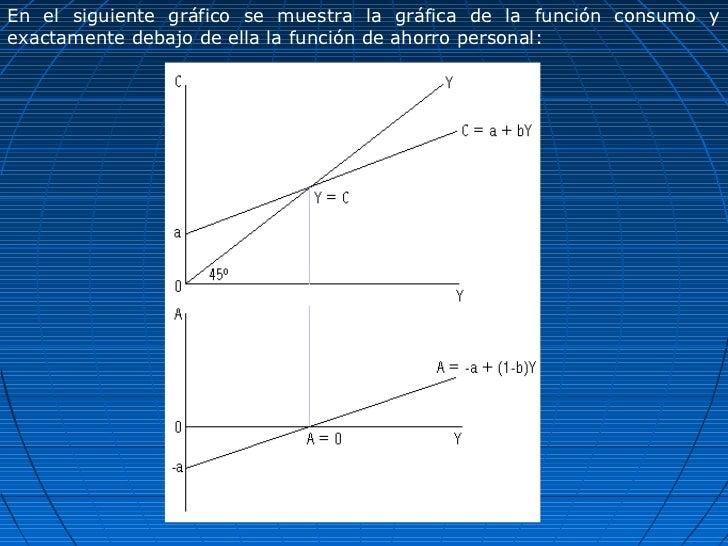 En el siguiente gráfico se muestra la gráfica de la función consumo yexactamente debajo de ella la función de ahorro perso...