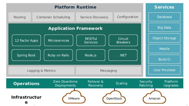 Pivotal Cloud Foundry A Technical Overview