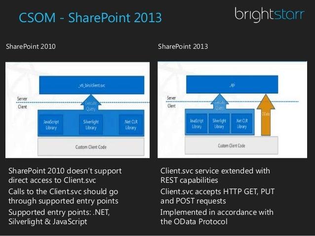CSOM (Client Side Object Model)  Explained @ SharePoint