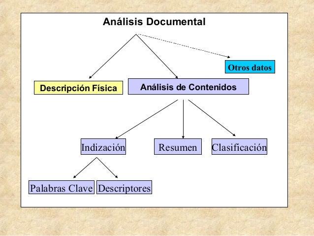 Análisis Documental Descripción Física Análisis de Contenidos Indización Resumen Clasificación Otros datos Palabras Clave ...