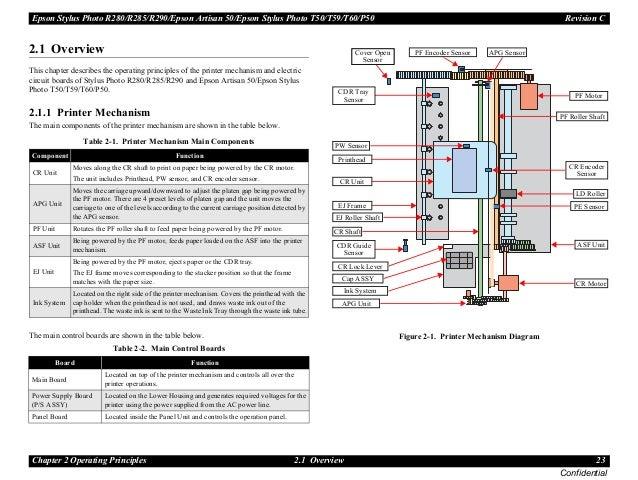 t50 manual de servicio rh slideshare net epson p50 service manual pdf P50 Siren