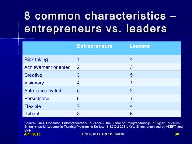 the common elements in entrepreneurial leadership The stories we tell ourselves and those we see throughout popular media shape  our common understanding of entrepreneurship and tend to perpetuate myths.
