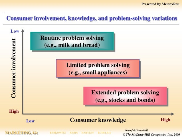 limited problem solving and routinized problem solving in marketing The cognitive problem-solving view of the consumer considers the consumer as attempting to make a satisfactory decision true false.