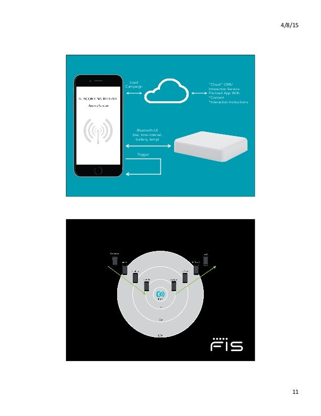 """4/8/15   11   Load Campaign Bluetooth-LE {rssi, time-interval, battery, temp} Trigger """"Cloud"""" CMS/ Interaction Service..."""