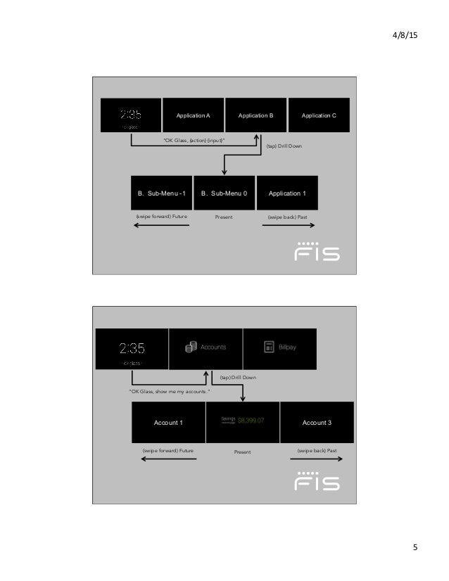 "4/8/15   5   Application A Application B Application C B. Sub-Menu -1 B. Sub-Menu 0 Application 1 ""OK Glass, {action} ..."
