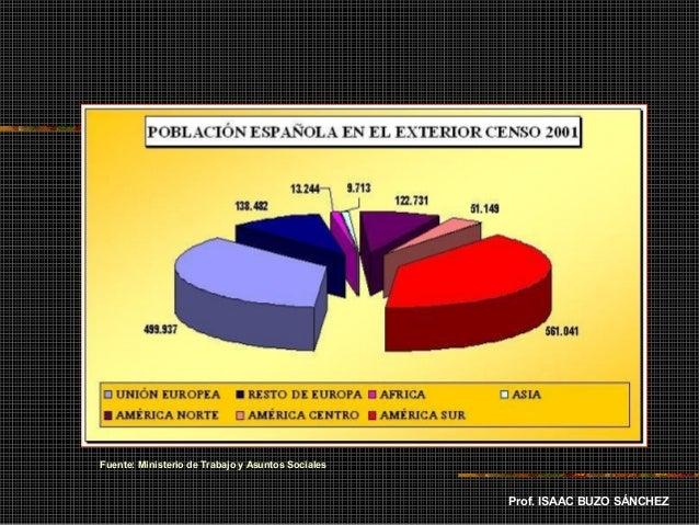 Poblaci n espa ola movimientos de poblaci n for Ministerio de relaciones interiores espana