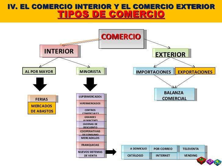 T 7 4 el comercio interior y el comercio exterior for Interior y exterior