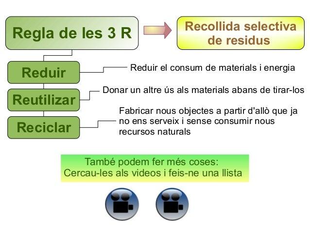 Regla de les 3 R Reduir Reutilizar Reciclar  Recollida selectiva de residus  Reduir el consum de materials i energia Donar...