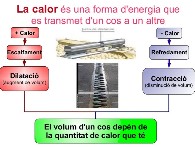 La calor és una forma d'energia que es transmet d'un cos a un altre + Calor  - Calor  Escalfament  Refredament  Dilatació ...