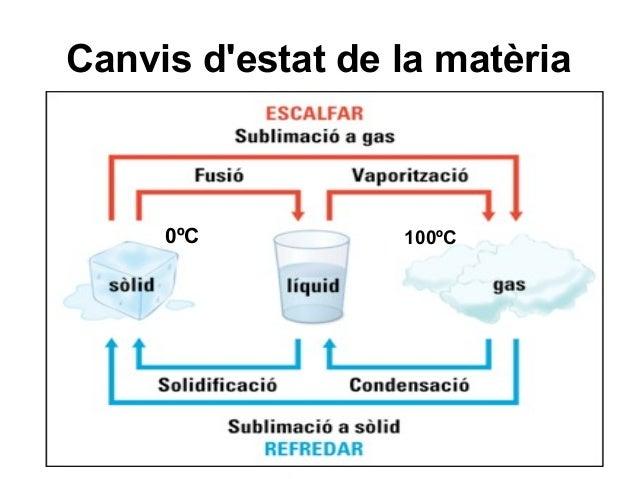 Canvis d'estat de la matèria  0ºC  100ºC