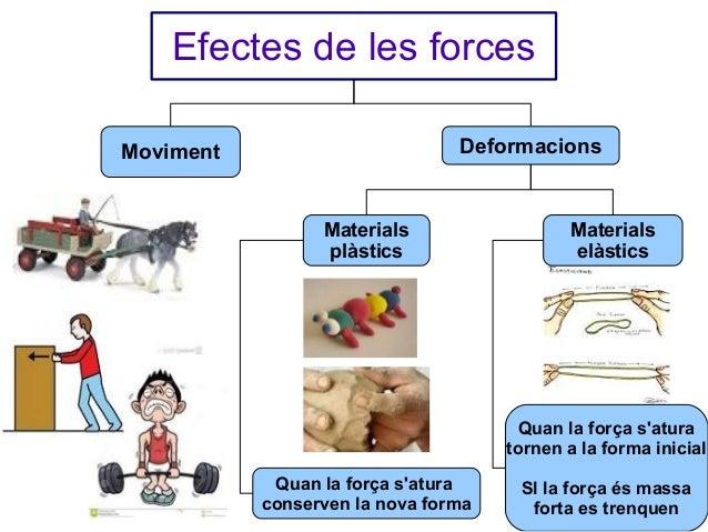Efectes de les forces Deformacions  Moviment  Materials plàstics  Materials elàstics  Quan la força s'atura tornen a la fo...