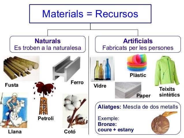 Materials = Recursos Naturals  Es troben a la naturalesa  Artificials  Fabricats per les persones  Plàstic Ferro  Fusta  V...