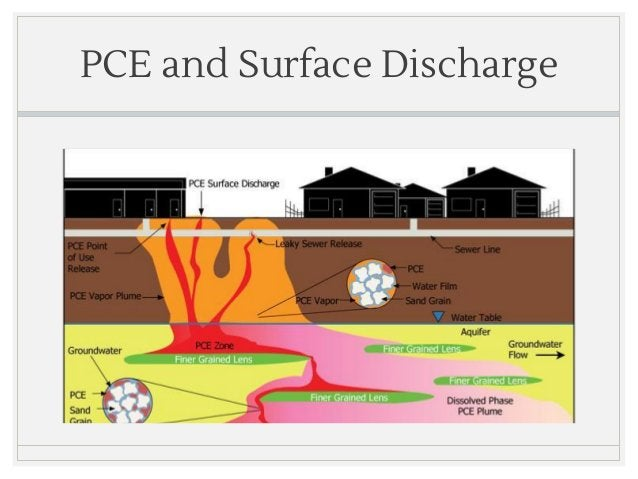 PCE and Surface Discharge