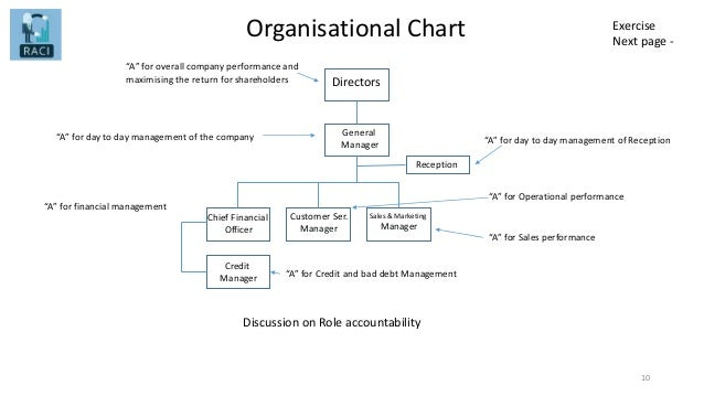 Organisational Chart 10 Reception General Manager Chief Financial Officer Customer Ser. Manager Directors Credit Manager S...