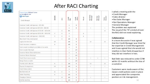 13 After RACI Charting I called a meeting with the • Credit Manager • Sales director • Nat Sales Manager • Nat Operations ...