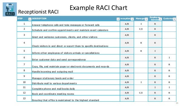 Example RACI Chart 15 Receptionist RACI STEP DESCRIPTION receptionist Managers Employee General Customers 1 Answer telepho...