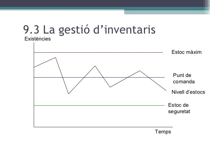 9.3 La gestió d'inventaris Existències Estoc màxim Punt de comanda Nivell d'estocs Estoc de seguretat Temps