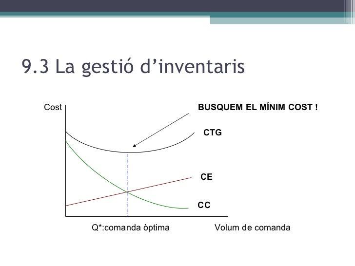 9.3 La gestió d'inventaris CTG CE CC Cost Volum de comanda Q*:comanda òptima BUSQUEM EL MÍNIM COST !