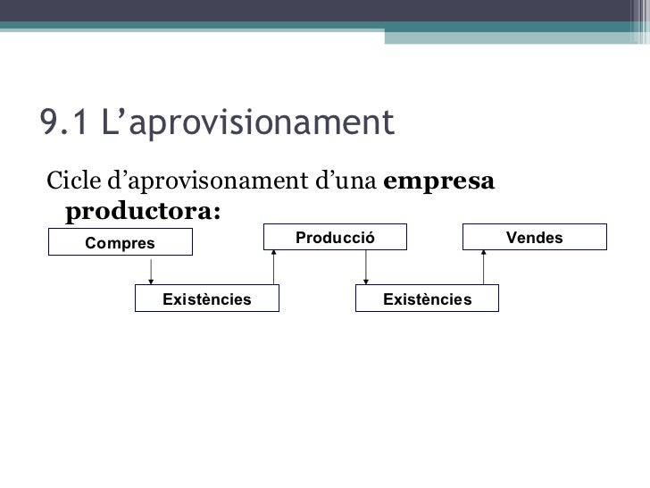 9.1 L'aprovisionament <ul><li>Cicle d'aprovisonament d'una  empresa productora: </li></ul>Compres Vendes Existències Exist...