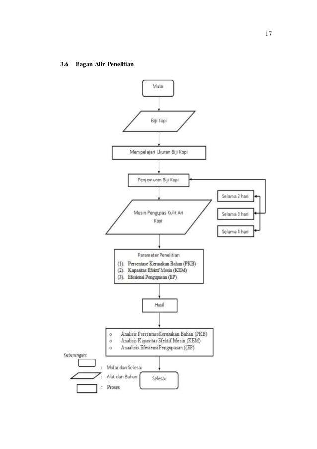 Pdf proposal pengaruh lama penjemuran terhadap efisiensi mesin pengup 17 36 bagan alir penelitian ccuart Images