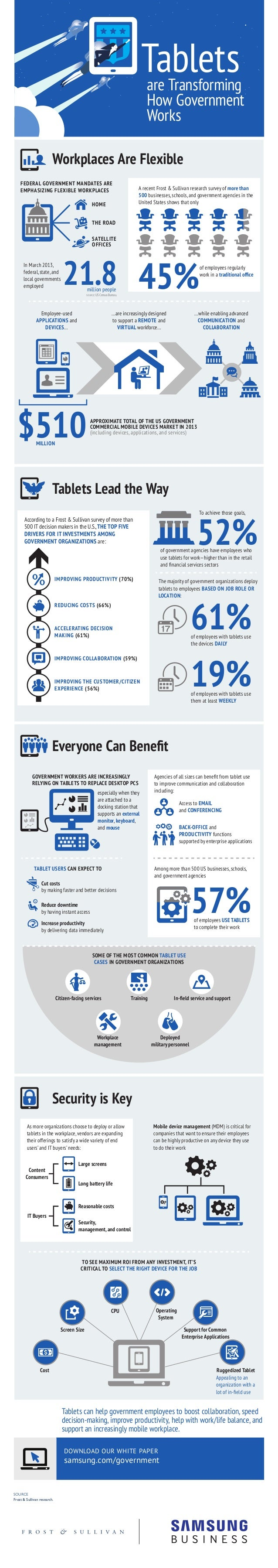 are Transforming How Government Works Tablets $510 SOURCE Frost & Sullivan research. Workplaces Are Flexible Tablets Lead ...