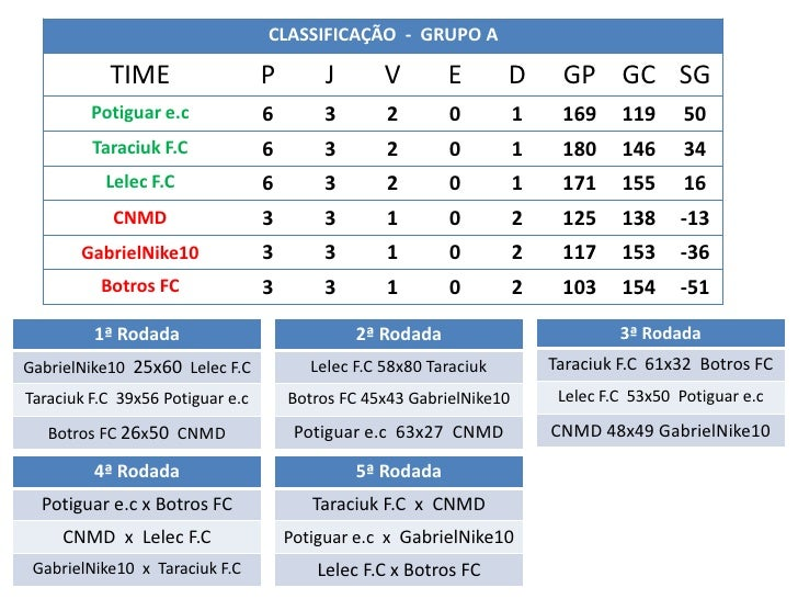 CLASSIFICAÇÃO - GRUPO A           TIME                   P        J       V       E        D      GP GC SG         Potigua...