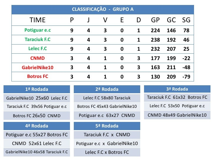 CLASSIFICAÇÃO - GRUPO A            TIME                   P        J       V       E        D      GP GC SG         Potigu...