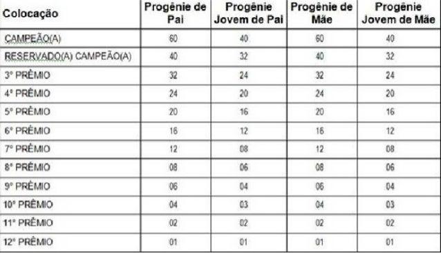 Tabela para Contagem de Pontos de Conjuntos Progênie