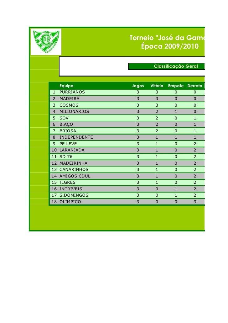 """Torneio """"José da Gama""""                     Época 2009/2010                            Classificação Geral       Equipa    ..."""