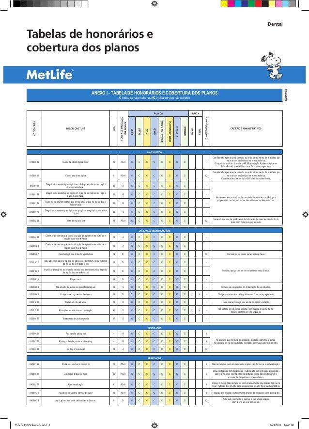 Tabelas de honorários e cobertura dos planos Dental TABCD302 ANEXO I - TABELA DE HONORÁRIOS E COBERTURA DOS PLANOS C indic...