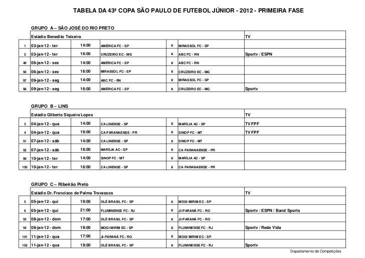 TABELA DA 43ª COPA SÃO PAULO DE FUTEBOL JÚNIOR - 2012 - PRIMEIRA FASE      GRUPO A – SÃO JOSÉ DO RIO PRETO      Estádio Be...