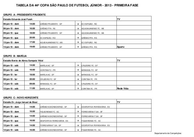 TABELA DA 44ª COPA SÃO PAULO DE FUTEBOL JÚNIOR - 2013 - PRIMEIRA FASEGRUPO A - PRESIDENTE PRUDENTEEstádio Eduardo José Far...
