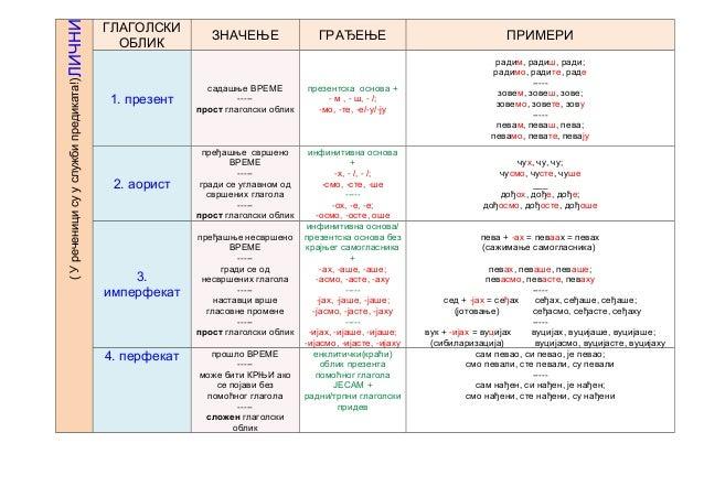Tabela  - glagolski oblici Slide 2