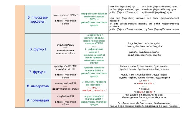 Tabela  - glagolski oblici Slide 3