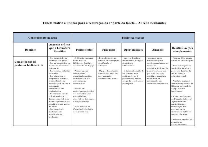 Tabela matriz a utilizar para a realização da 1ª parte da tarefa – Aurélia Fernandes               Conhecimento na área   ...