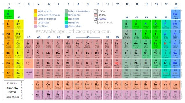tabela periodica completa
