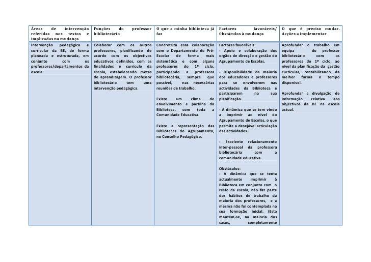 Áreas de intervenção referidas nos textos e implicadas na mudançaFunções do professor bibliotecárioO que a minha bibliotec...