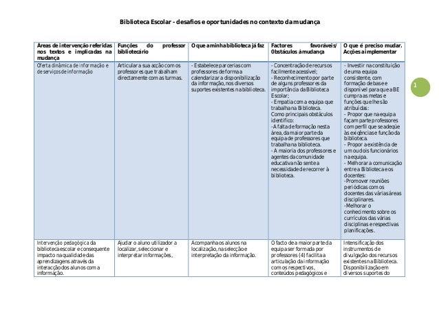 Biblioteca Escolar - desafios e oportunidades no contexto da mudança 1 Áreas de intervenção referidas nos textos e implica...