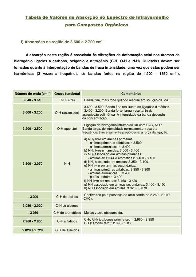 Tabela de Valores de Absorção no Espectro de Infravermelho                               para Compostos Orgânicos   I) Abs...