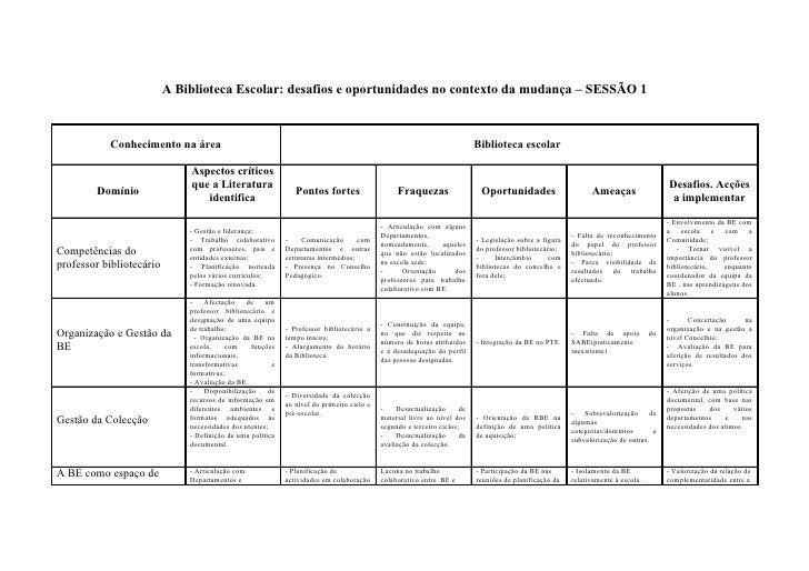 A Biblioteca Escolar: desafios e oportunidades no contexto da mudança – SESSÃO 1               Conhecimento na área       ...