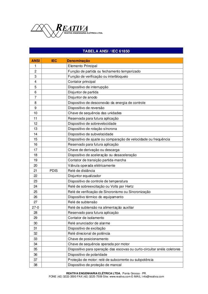 TABELA ANSI / IEC 61850ANSI    IEC         Denominação  1                 Elemento Principal  2                 Função de ...