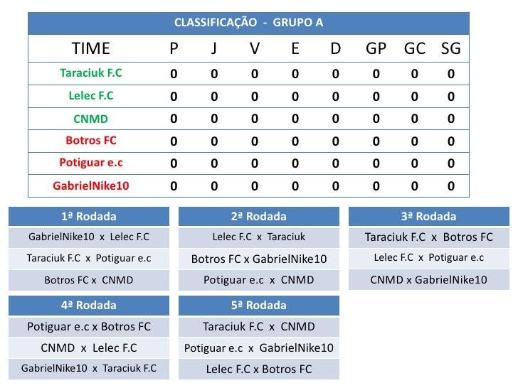 CLASSIFICAÇÃO - GRUPO A          TIME                 P        J      V        E       D   GP GC SG        Taraciuk F.C   ...