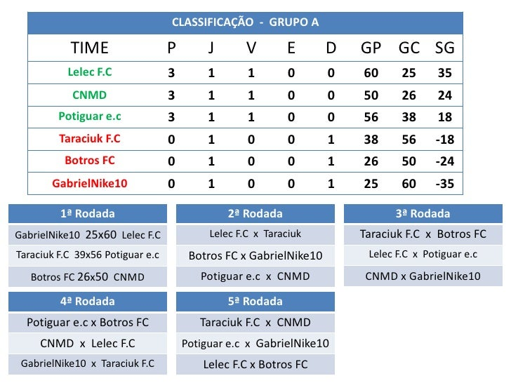 CLASSIFICAÇÃO - GRUPO A           TIME                   P        J      V        E       D   GP GC SG           Lelec F.C...