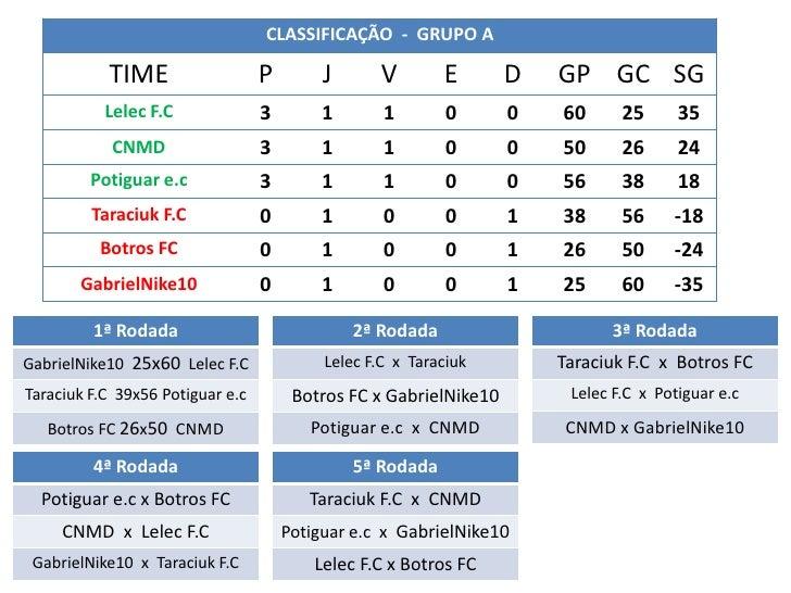 CLASSIFICAÇÃO - GRUPO A           TIME                   P        J      V        E       D   GP GC SG           Lelec F.C...