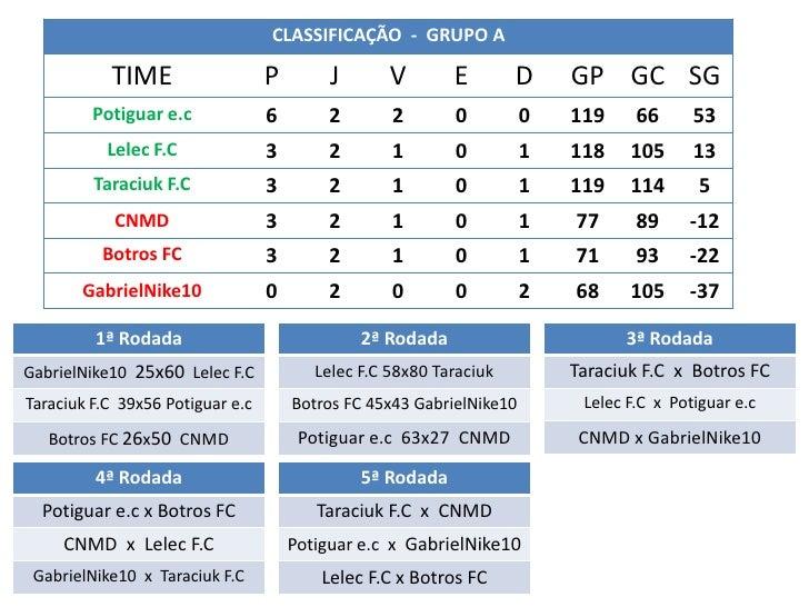 CLASSIFICAÇÃO - GRUPO A           TIME                   P        J       V       E        D     GP GC SG         Potiguar...